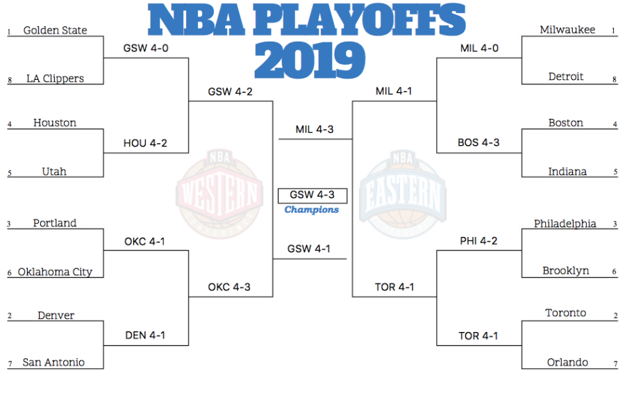 NBA Playoffs 2019 Predictions