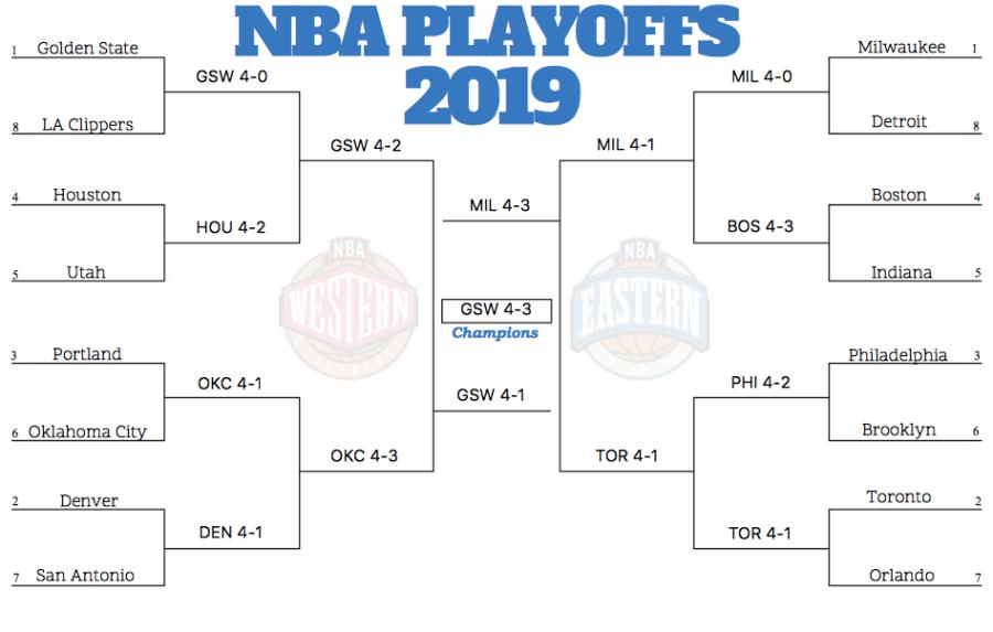 NBA Playoffs 2019Predictions